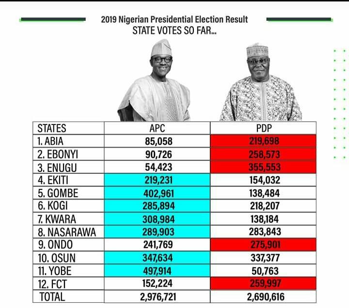 Election result for twelve States