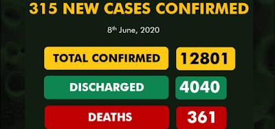 Nigeria Records 315 New COVID-19 Cases