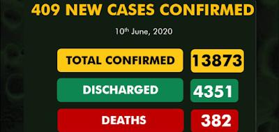 409 New COVID-19 Cases Recorded In Nigeria
