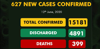 COVID-19 Cases In Nigeria Hit 15181 With 627 New Cases