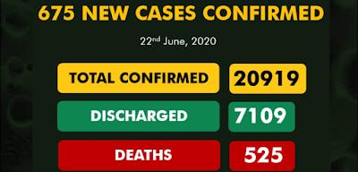 675 New COVID-19 Cases Recorded In Nigeria