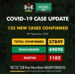 125 New Covid-19 Cases Confirmed