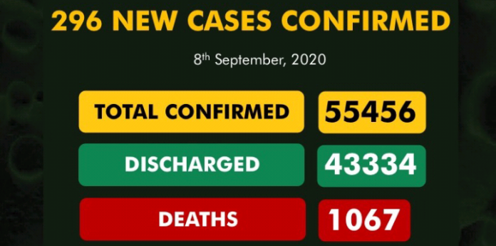 43334 Out Of 55456 COVID-19 Confirmed Cases Discharged In Nigeria