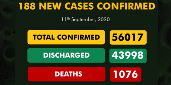NCDC Confirms 188 New Cases Of COVID-19 In Nigeria