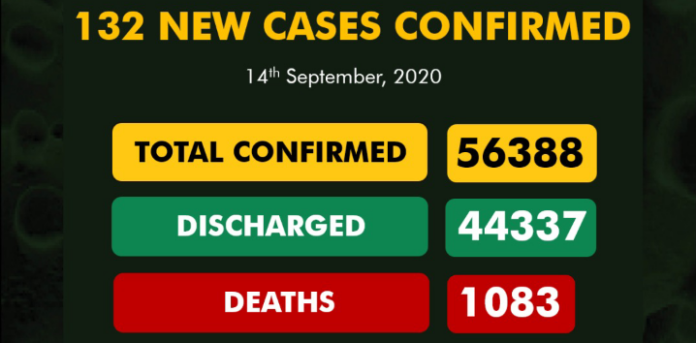 Nigeria confirms 132 new cases of COVID-19