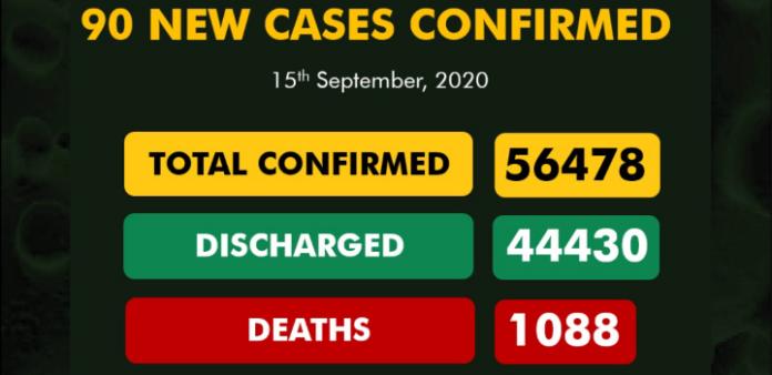 Nigeria confirms 90 new cases of COVID-19