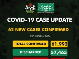 62 New #Covid19 Cases, 180 Discharged And 1 Death In Nigeria