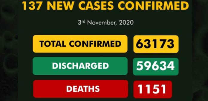Nigeria records 137 new Covid-19 cases