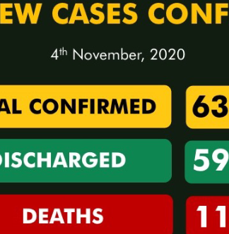 Nigeria records 155 new Covid-19 cases