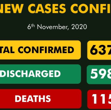 Nigeria records 223 new Covid-19 cases
