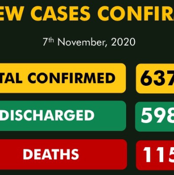Nigeria Records 59 New Covid-19 Cases
