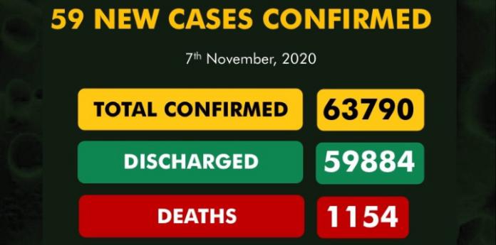 Nigeria Records 59 New Covid-19 Cases
