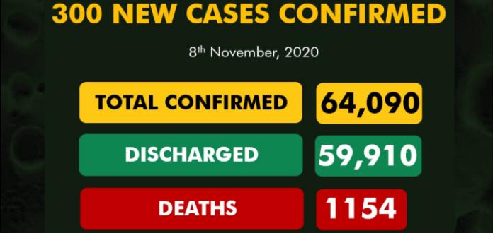 Nigeria records 300 new Covid-19 cases