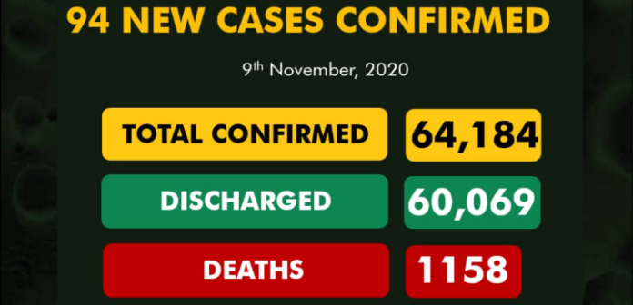 Nigeria records 94 new Covid-19 cases