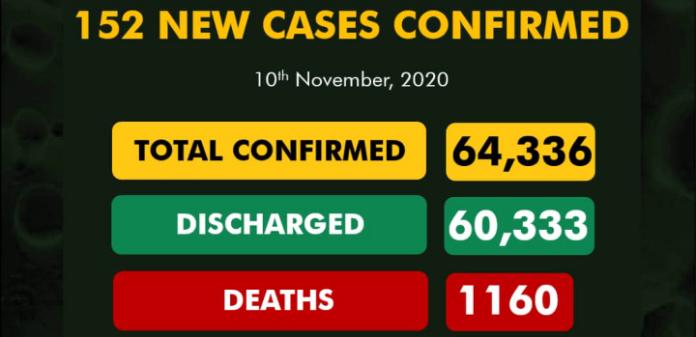 Nigeria Records 152 New COVID-19 Cases
