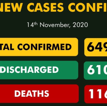 Nigeria Records 112 New Covid-19 Cases, 93 Discharged