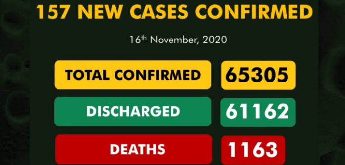 NCDC Records 157 New Covid-19 Cases, 89 Discharged