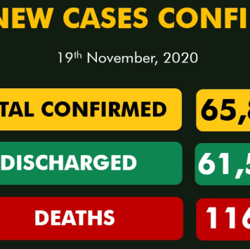 146 New Covid-19 Cases, 116 Discharged In Nigeria