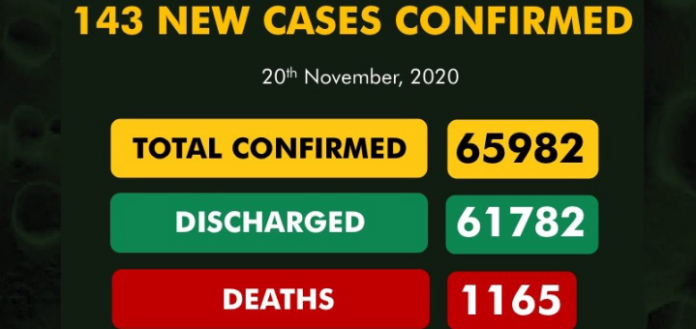 143 New COVID-19 Cases, 209 Discharged In Nigeria