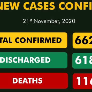 Nigeria Records 246 New COVID-19 Cases, 102 Discharged