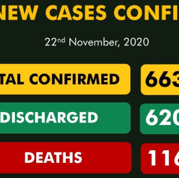 155 New COVID-19 Cases, 192 Discharged In Nigeria