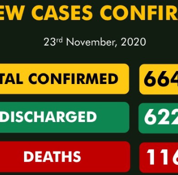 Nigeria Records 56 New COVID-19 Cases, 165 Discharged