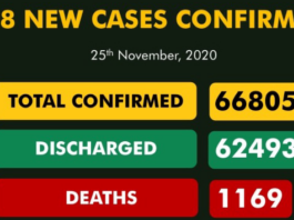 198 New COVID-19 Cases, 182 Discharged In Nigeria